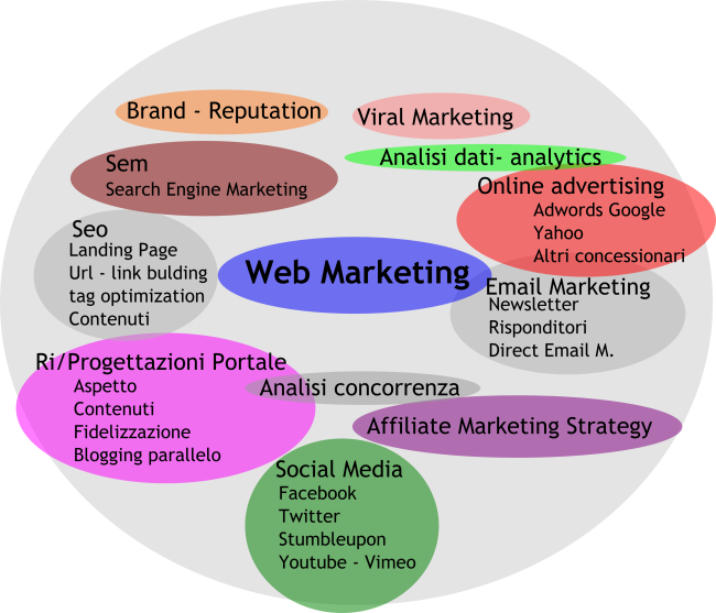 attività di web marketing a 360 gradi