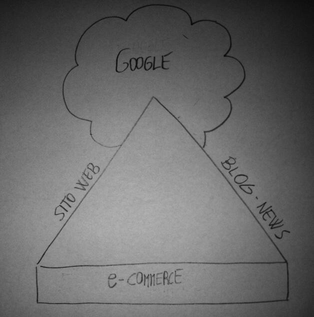 uscire in google con ecommerce
