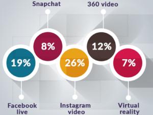 6 motivi per fare Webmarketing con i Videoclip