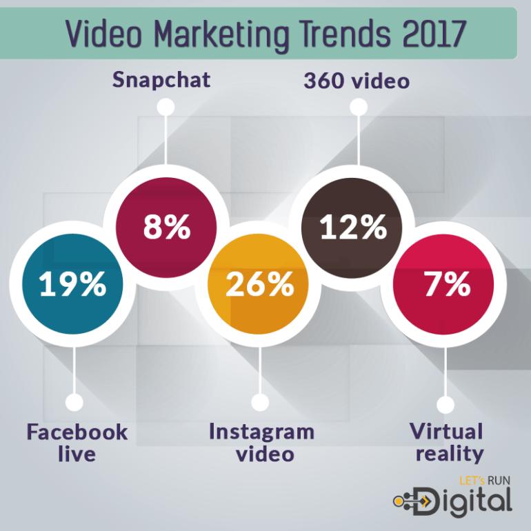 fare webmarketing con i video