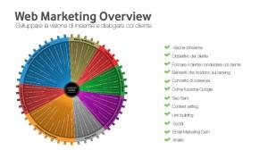 Formazione personale interno per web marketing a milano
