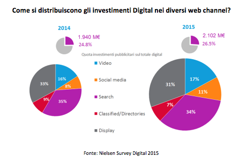fare webmarketing con i video sui social