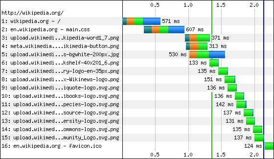 tabella di esempio analisi velocità caricamento